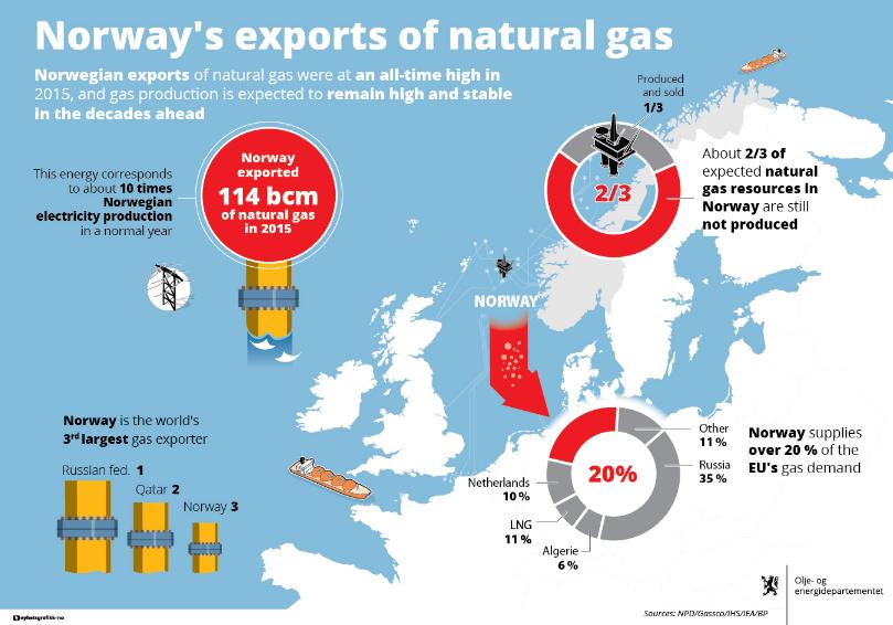 Petrolio: la Norvegia rinuncia alla ricchezza per la sostenibilità