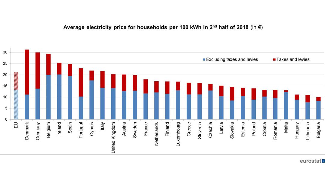 Quanto costa l'energia domestica in Europa?