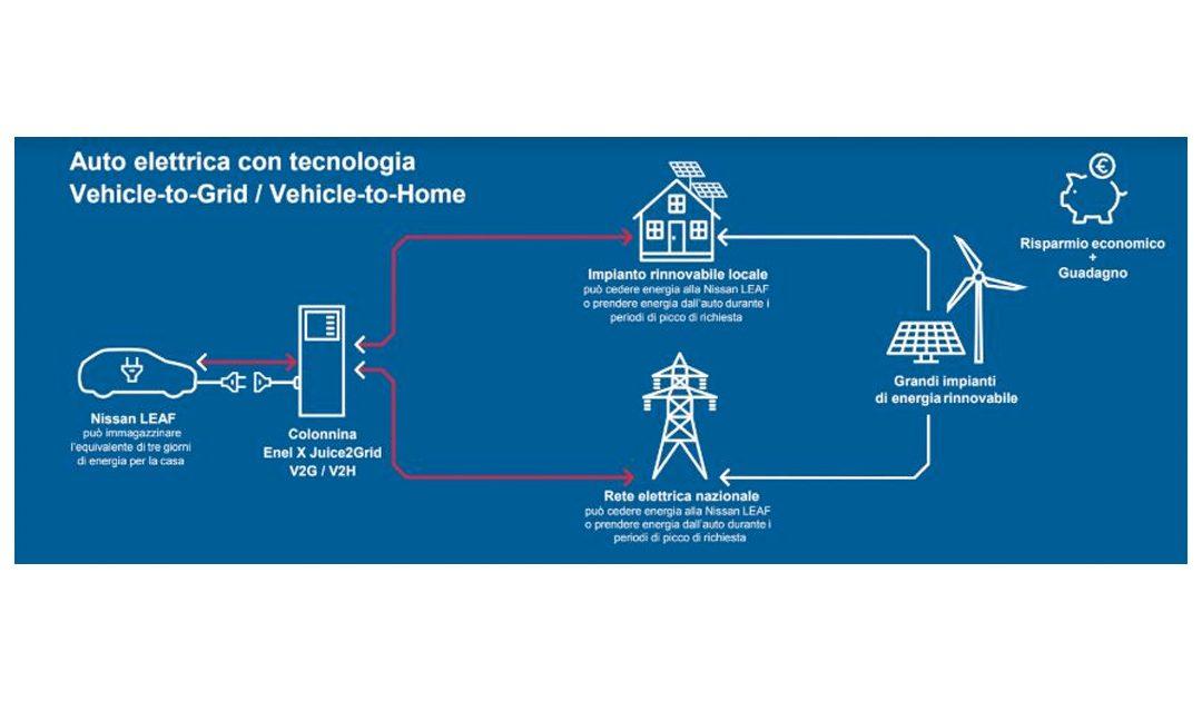 Vehicle to Grid, parte la sperimentazione in Italia
