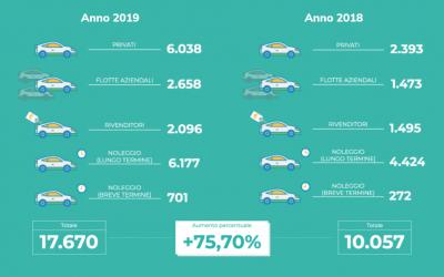2019: Anno Zero (positivo) della mobilità elettrica