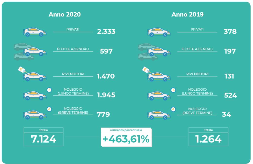 analisi Motus-E febbraio 2020