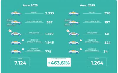 L'analisi di mercato di Motus-E: febbraio da record