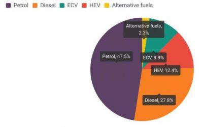 Mercato auto ad alimentazione alternativa in Europa – Terzo trimestre 2020