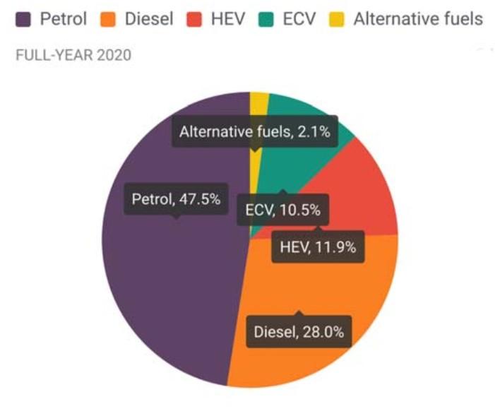Mercato auto ad alimentazione alternativa in Europa – 2020